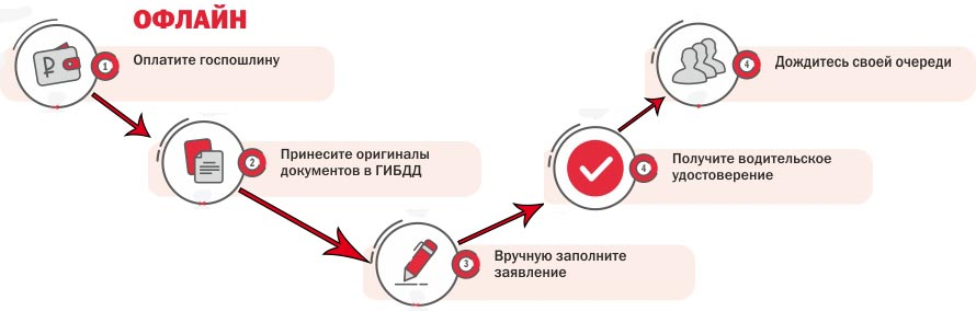 Инфографика порядок замены прав в ГИБДД